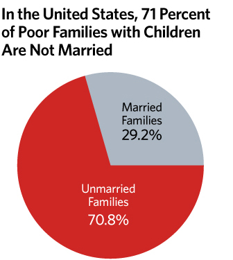 http://thf_media.s3.amazonaws.com/2012/poverty/SPECIAL-marriage-and-child-poverty-WEB-GFX-2.jpg?w=336&h=375&as=1